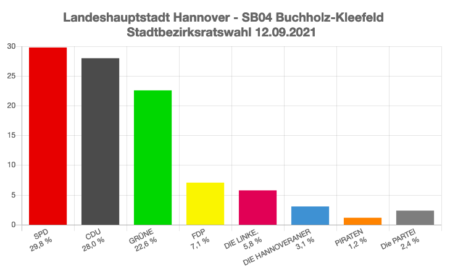 Diagramm der Wahlergebnisse zum Bezirksrat Buchholz-Kleefeld